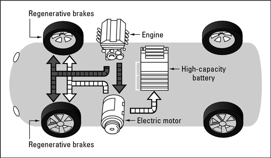 electrical vehicle major components diagram